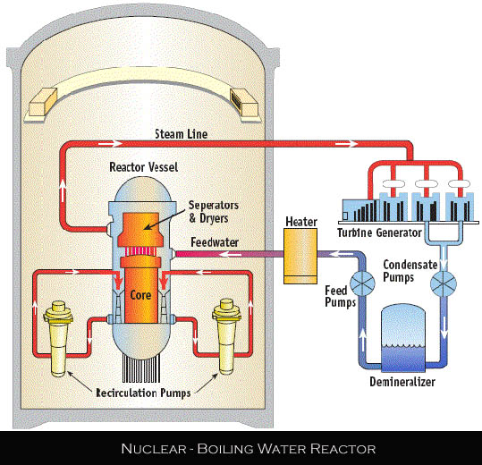 Nuclear Fusion Power Plant Diagram Diagram Of Nuclear Fis...